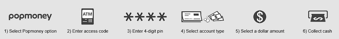 1 Select Popmoney option - 2 Enter access code - 3 Enter PIN - 4 Select account - 5 Select dollar amount - 6 Collectcash
