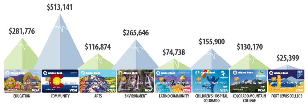 Donation amounts per card