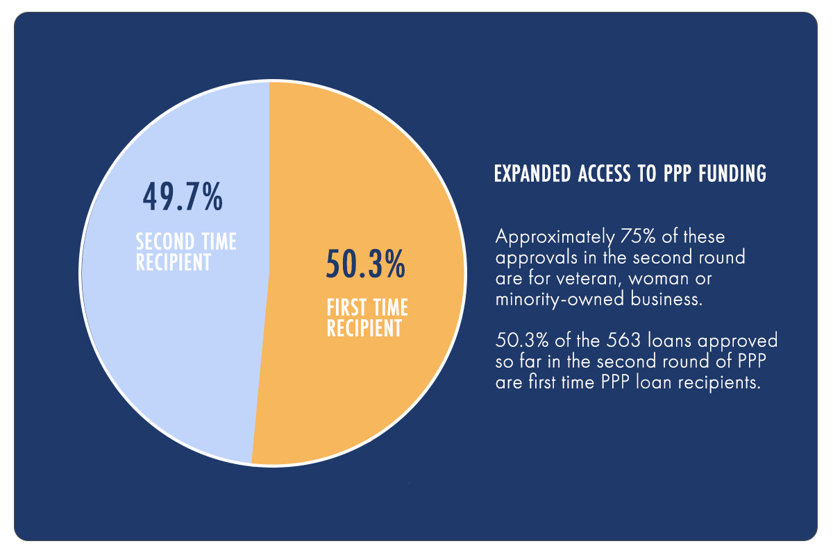 Access to PPP loan program