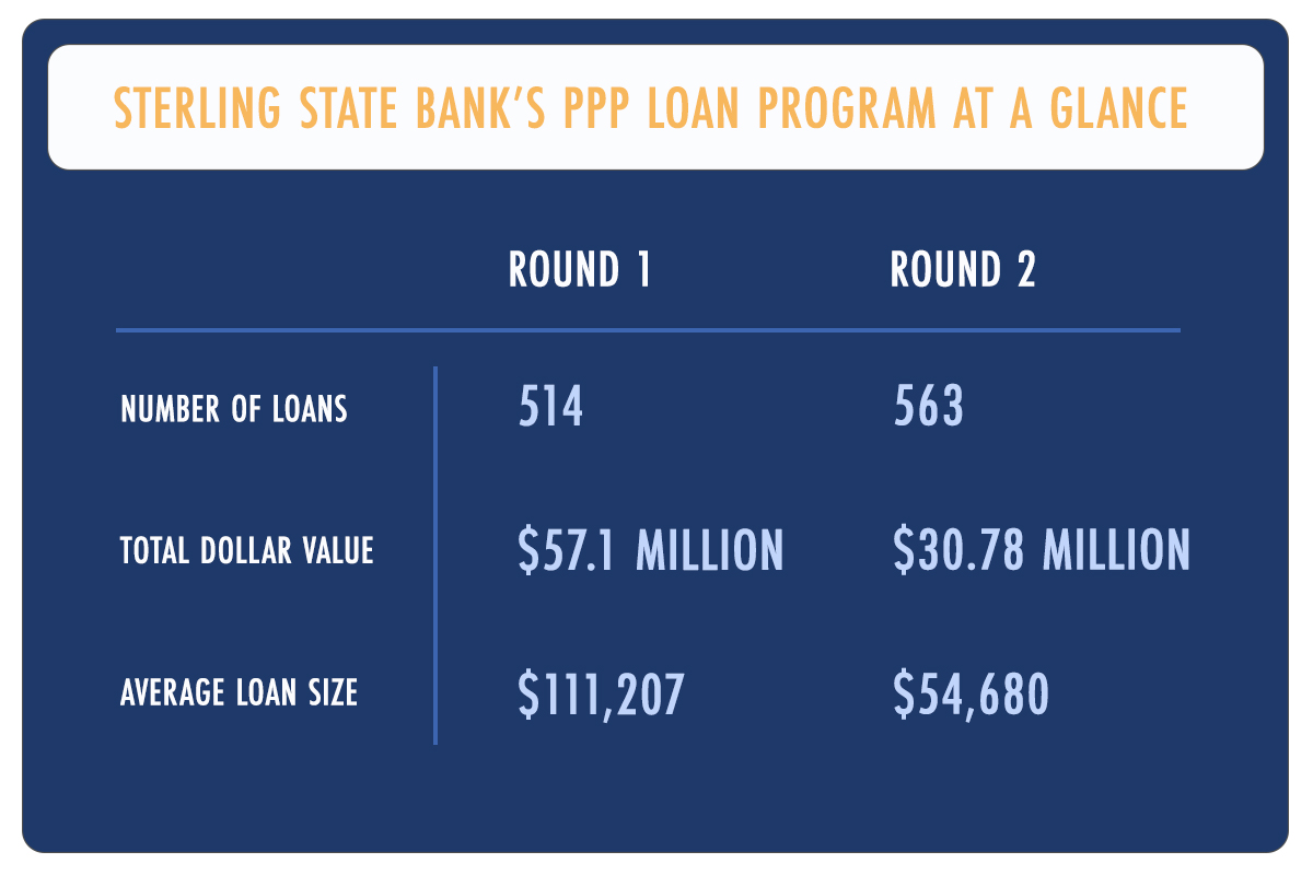 PPP loan program at a glance