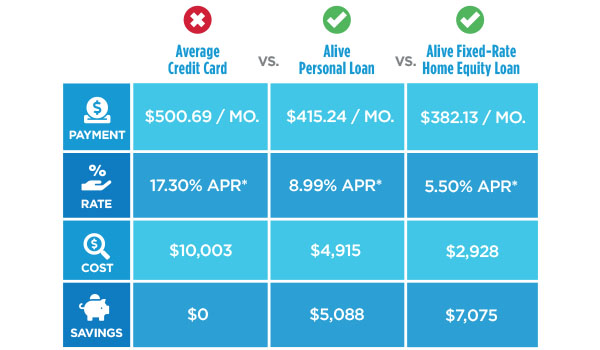 Save up to $7,075 - by consolidating your $20,000 high-interest credit card debt with Alive!